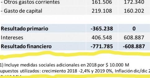 Documento de Hacienda: 42% de inflación y caída del 3 del PBI