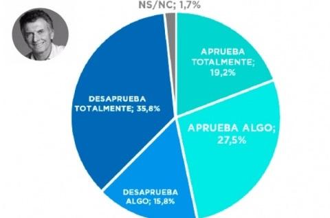 Encuesta: 51 por ciento desaprueba la gestión nacional